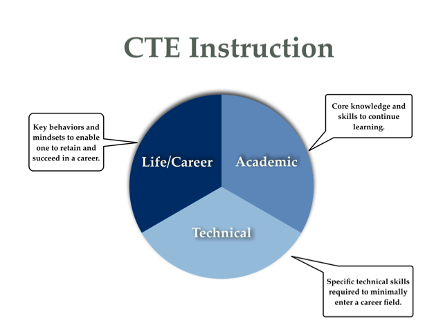 CTE Instruction