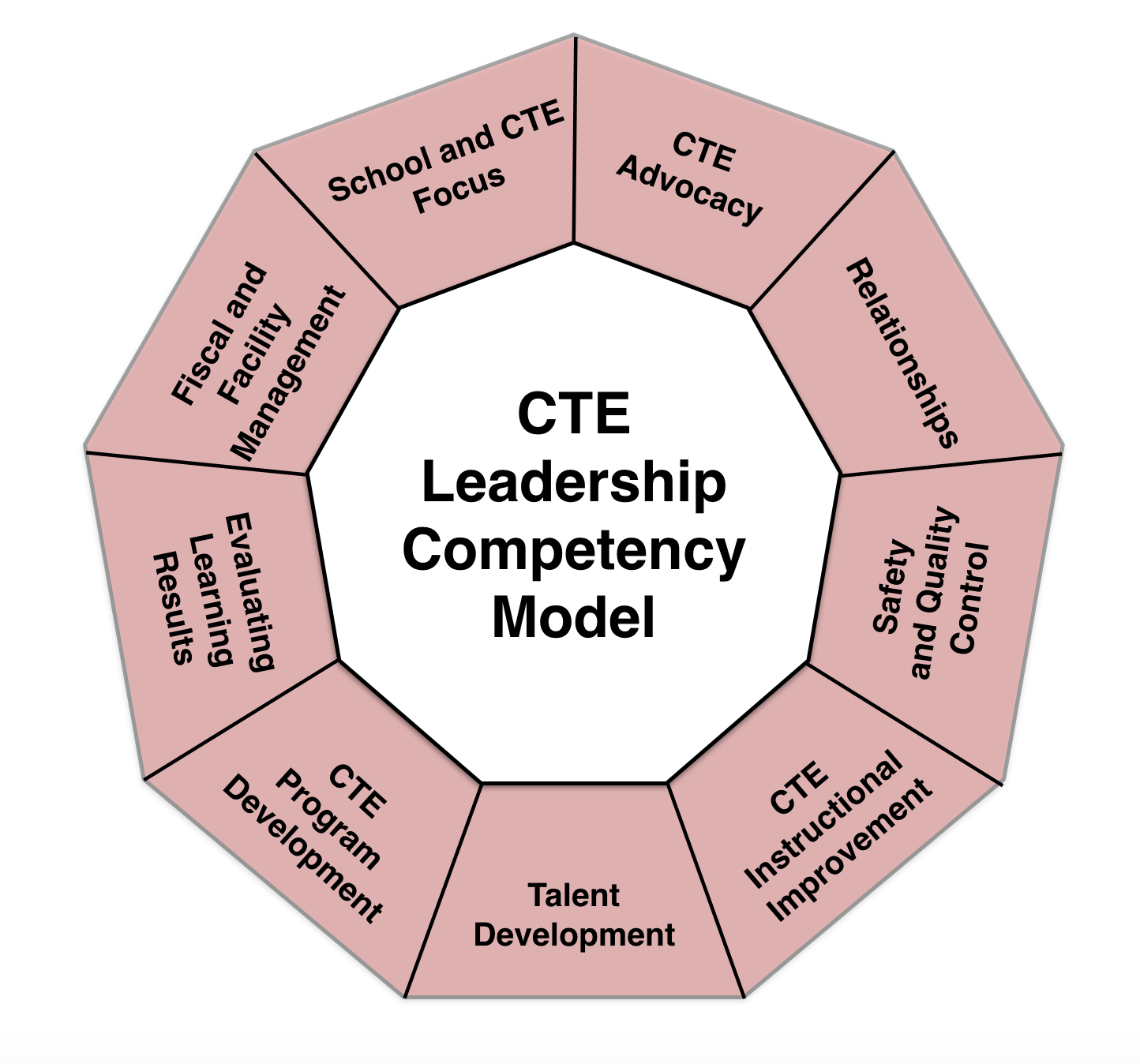 leadercompentencymodel