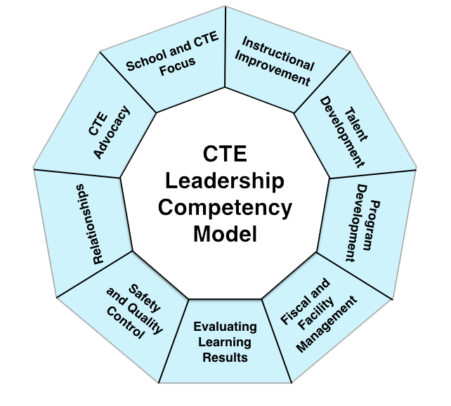 Competency Model revised.001
