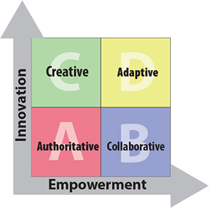 quadd innovation empowerment